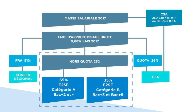 schema_taxe_apprentissage_e2se_management